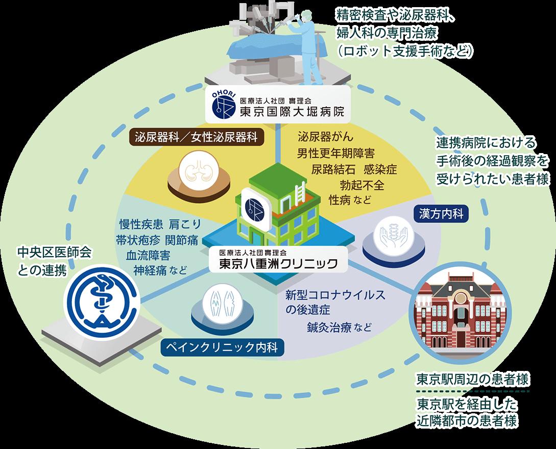 東京八重洲クリニックは慢性疾患から専門性を要する疾患まで対応できる都心の複合クリニックです。