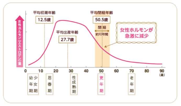 は と 更年期 障害 更年期障害|公益社団法人 日本産科婦人科学会